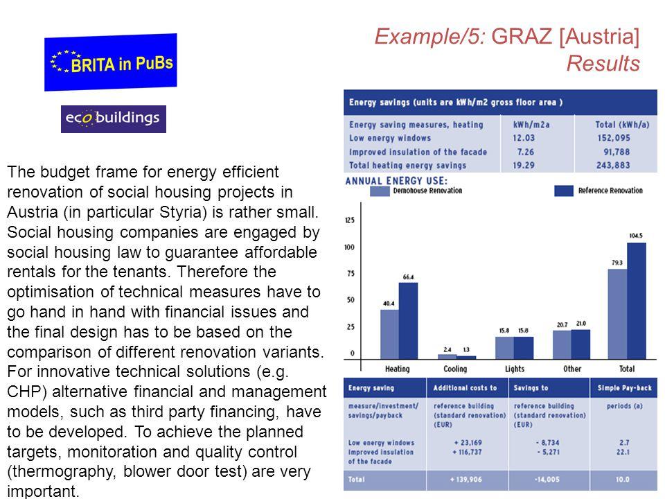 Example/5: GRAZ [Austria] Results